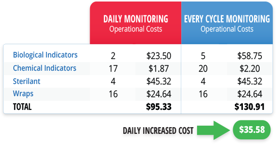 Daily Monitoring Operational Costs vs. Every Cycle Monitoring Operational Costs
