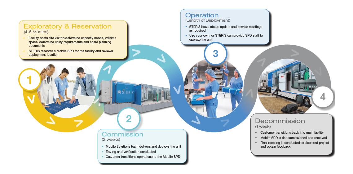 Mobile Sterile Processing - Mobile Sterilization Solutions