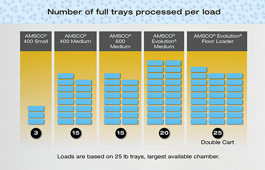 Chart Displaying Number of Full Trays Processed Per Load
