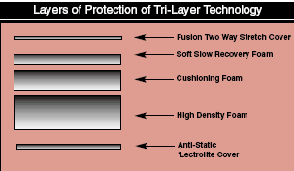 Tri Layer Technology (TLT) Tabletop Pad
